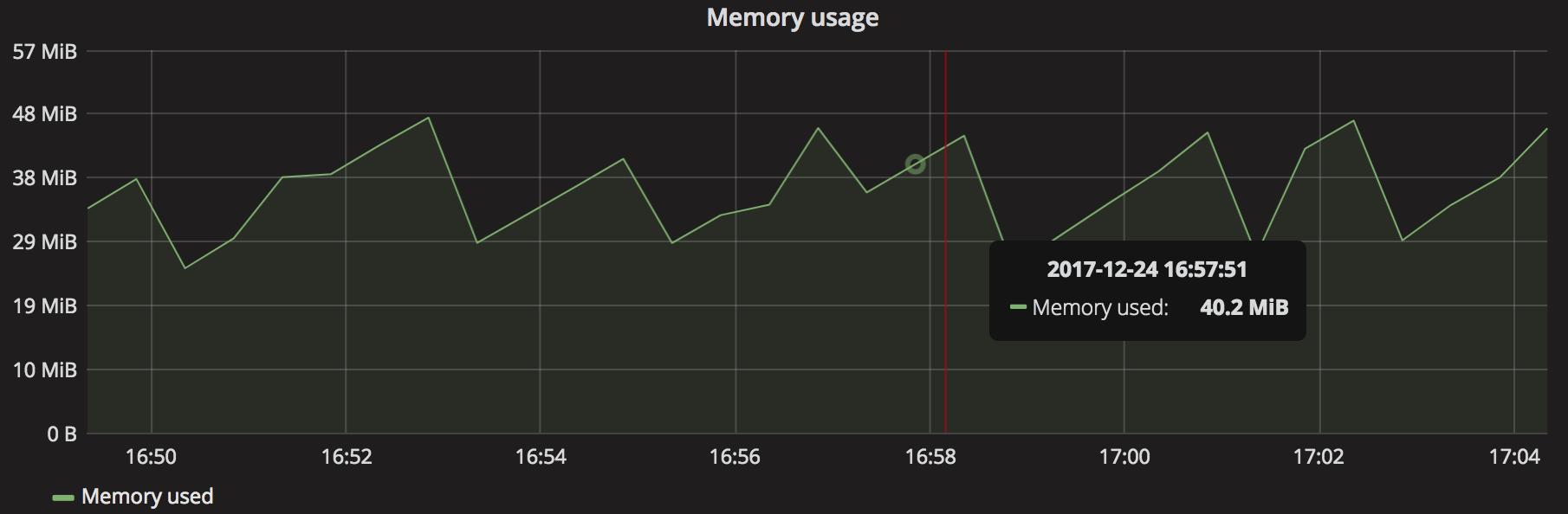Memory usage gauge